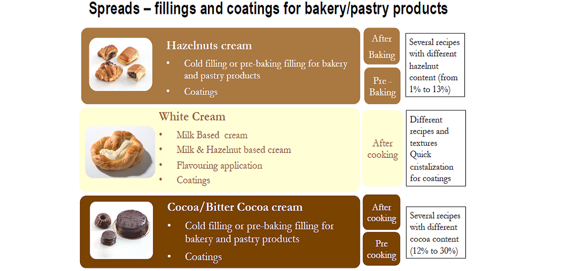Bakery Applications